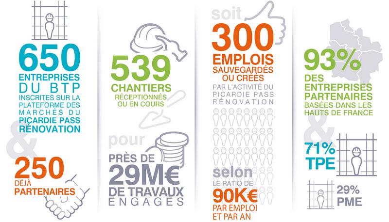 Economie Picardie
